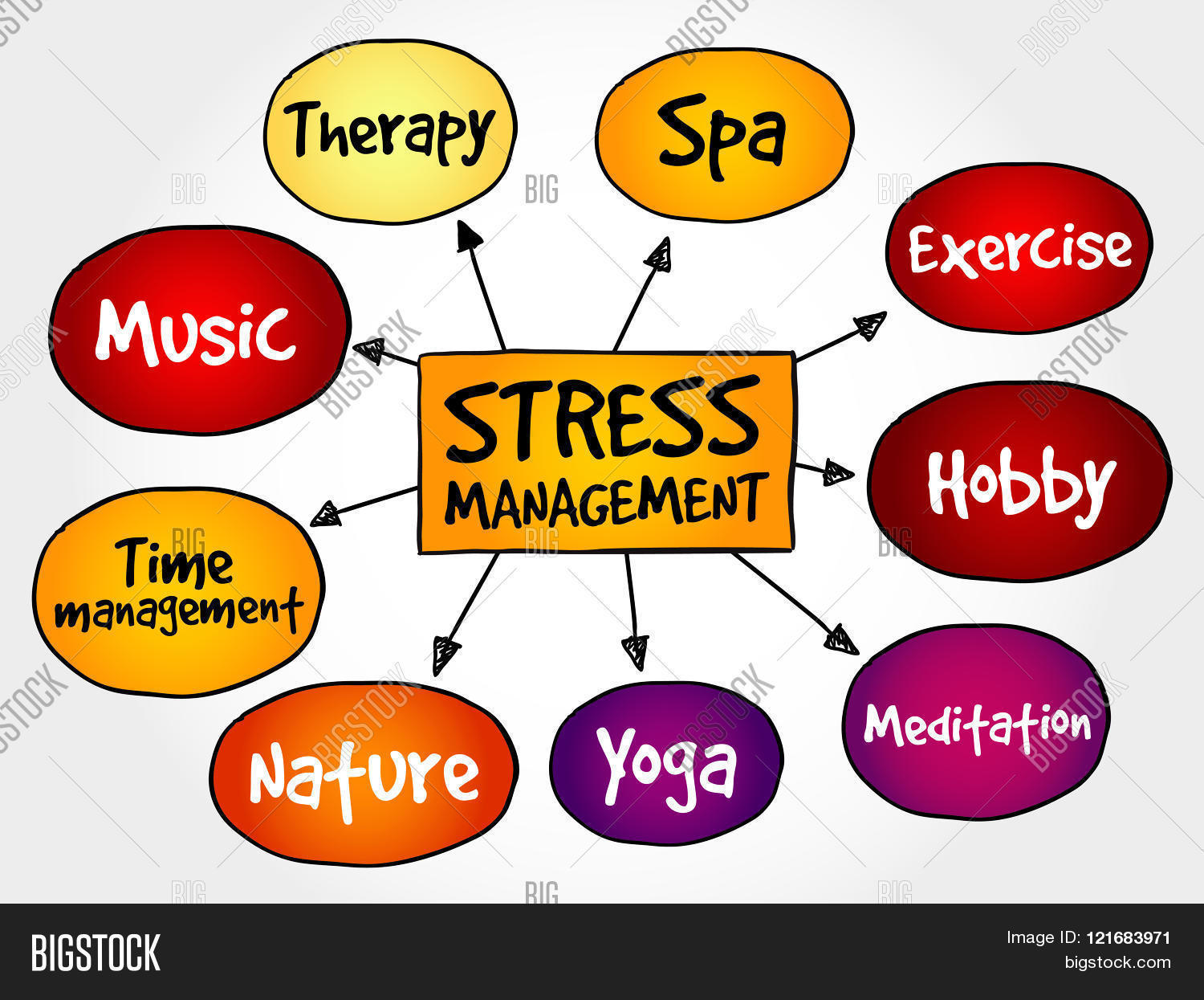 Stress Management mind map business concept, presentation background Stock Photo u0026 Stock Images ...