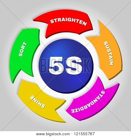5S. Kaizen management methodology.