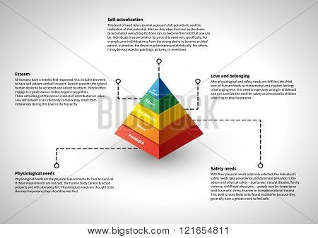 Maslow's hierarchy infographic with explanation text illustraion