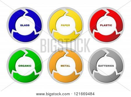 Waste segregation management concept.