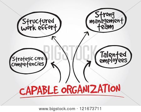 Capable organization strategy mind map business concept