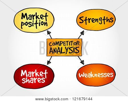 Competitor analysis mind map business concept, presentation background