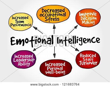 Emotional intelligence mind map business concept, presentation background