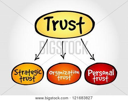Trust business mind map concept, presentation background