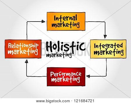 Holistic marketing mind map business concept, presentation background