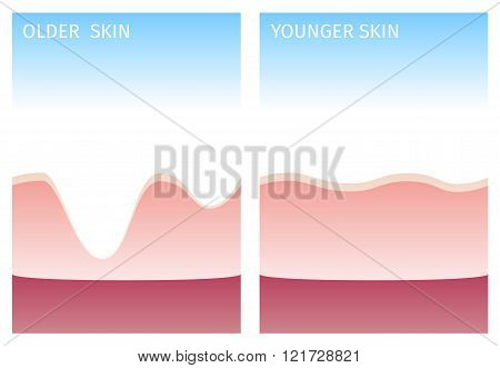 old and you skin