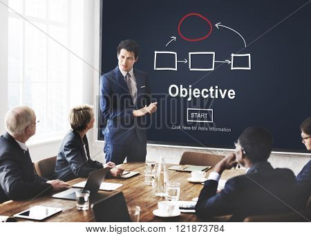 Objective Plan Process Tactics Vision Concept