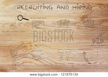 recruiting and hiring: step-by-step instructions to choose the best candidate
