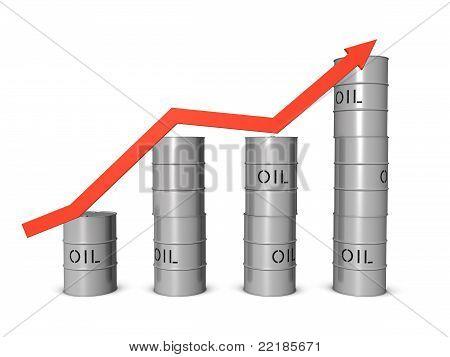 Oil Market Boom