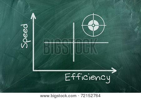 Speed Efficiency   Diagram