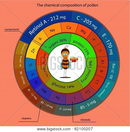 The Chemical Composition Of Pollen