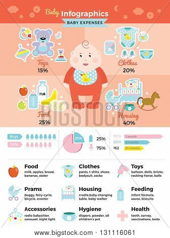 Baby infographics set baby expenses and percentage ratio charts of clothes food toys accessories and many others things vector illustration