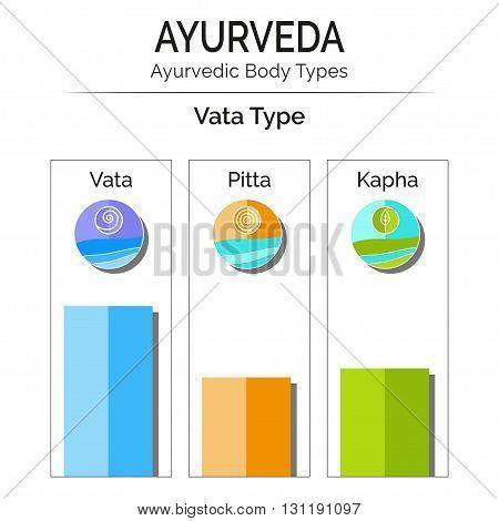 Ayurvedic vector infographic. Ayurvedic body types vata pitta kapha. Ayurveda doshas vata pitta kapha with flat icons. Ayurveda as alternative medicine Indian medicine. Ayurveda emblems symbols.