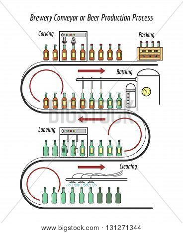 Beer production line. Brewery conveyor or beer production process line vector illustration