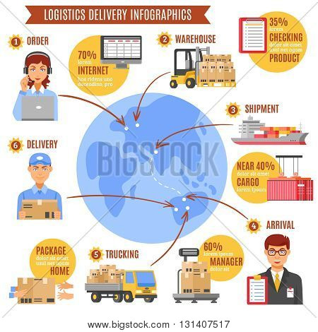 logistics delivery infographics with description of work from order to arrival step by step and percentage ratio vector illustration