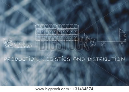 Items Lifecycle: Production, Logistics & Distribution