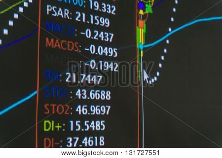 Display Of Stock Market Quotes Analysis