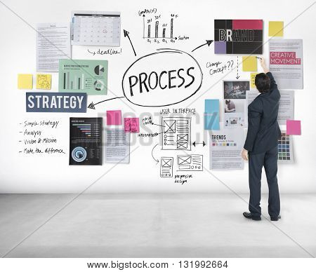 Process Action Activity Practice Procedure Task Concept