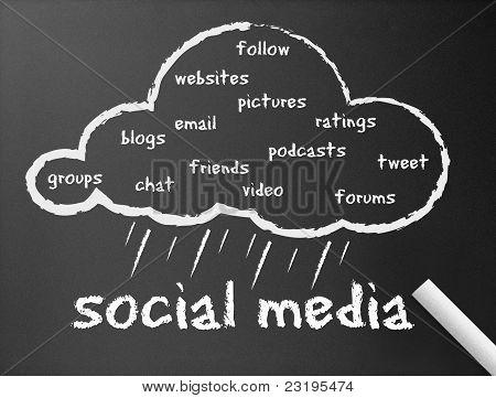 Quadro de giz - Social Media