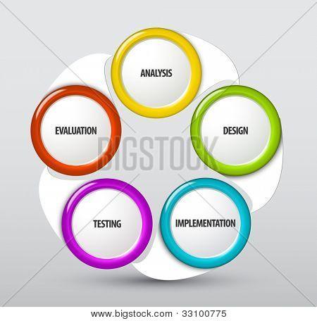 Vektor System Entwicklung Lebenszyklus-schema