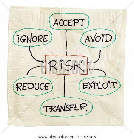risk management strategies - ignore, accept, avoid, reduce, transfer and exploit - sketch on a cocktail napkin, isolated on white with a clipping path