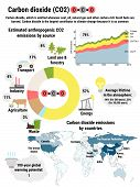 Infographic Of Global Carbon Dioxide Emissions By Countries poster