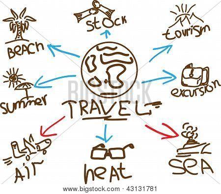Round-the-world travel