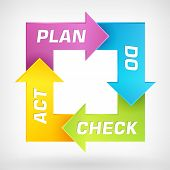 pic of plan-do-check-act  - Vector PDCA  - JPG