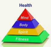 picture of holistic  - Health Pyramid Meaning Mind Body Spirit Holistic Wellbeing - JPG