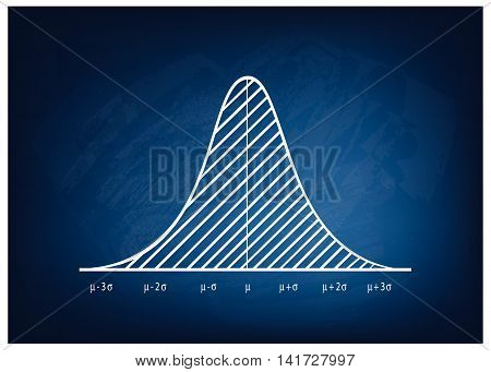 Business and Marketing Concepts Illustration of Gaussian Bell or Normal Distribution Diagram on Chalkboard Background.
