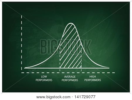 Business and Marketing Concepts Illustration of Standard Deviation Gaussian Bell or Normal Distribution Curve on A Green Chalkboard Background.
