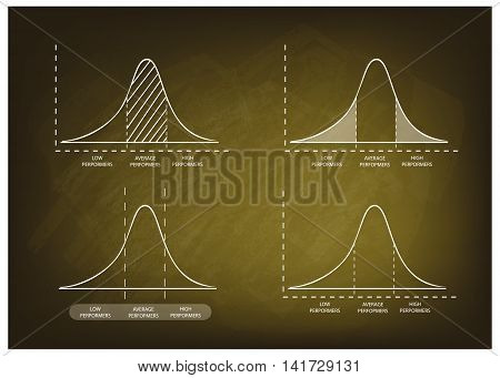 Business and Marketing Concepts Illustration of Standard Deviation Diagram Gaussian Bell Chart or Normal Distribution Curve on A Chalkboard Background.