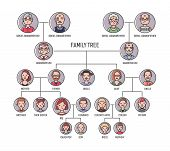 Family Tree, Pedigree Or Ancestry Chart Template. Cute Mens And Womens Portraits In Circular Frame poster