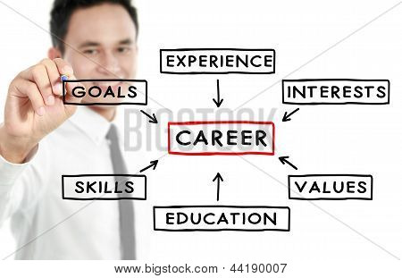 Conceito de carreira de empresário