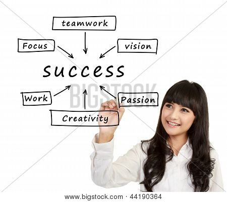 Woman Write Success Flow Chart
