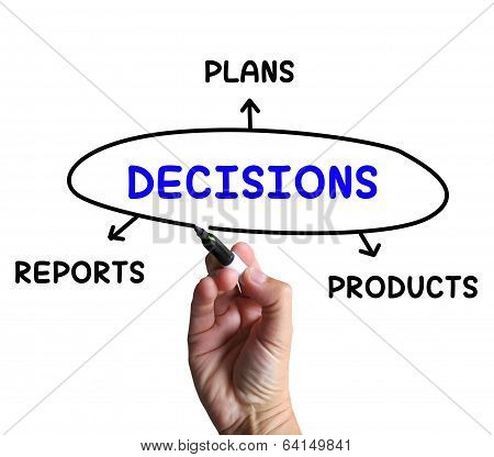 Decisions Diagram Means Reports And Deciding On Products