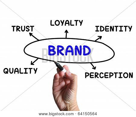 Brand Diagram Means Company Perception And Trust