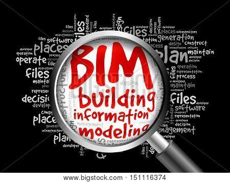 Bim - Building Information Modeling Word Cloud