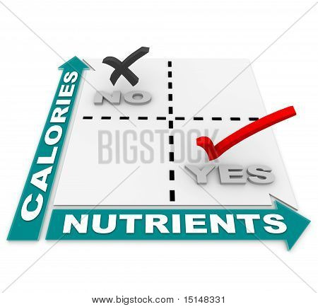 Nutrition Vs Calories Matrix - Diet Of The Best Foods