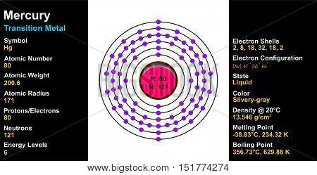 Mercury Atom