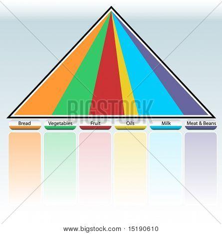 Food Pyramid Table