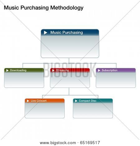 An image of a music purchasing chart.
