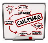 foto of common  - Culture word and related terms such as heritage - JPG