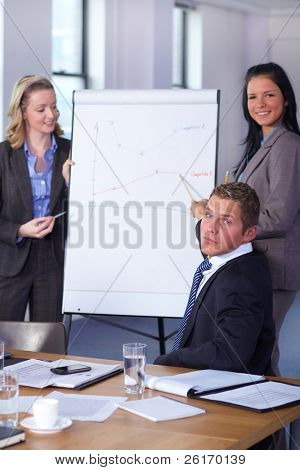 Two females standing and present graph on flipchart during business meeting, man sitting at conference table point to one of the graphs