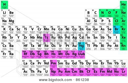 Peroidic Table of the Elements
