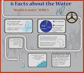 Постер, плакат: Water Facts Infographic