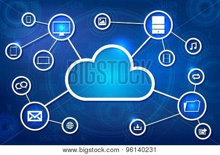 Cloud Solution Concept