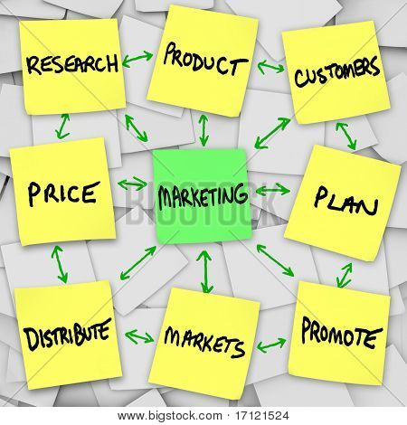 Principles of marketing in a workflow, written and posted on sticky notes
