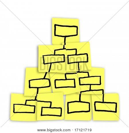 A diagram of an organization chart drawn on sticky notes