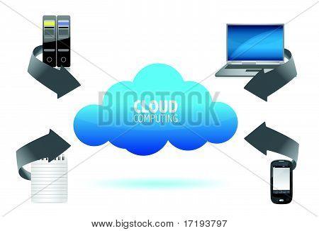 Cloud Computing diagram illustration